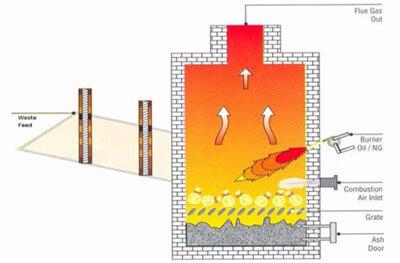 household waste incinerator burning chamber