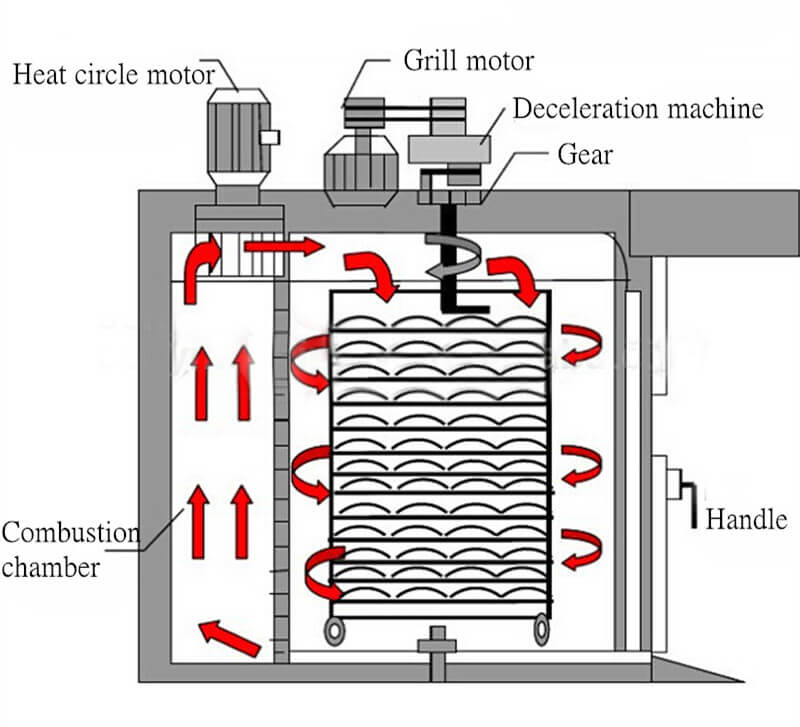 Hot Air Circulation Oven Working Principle