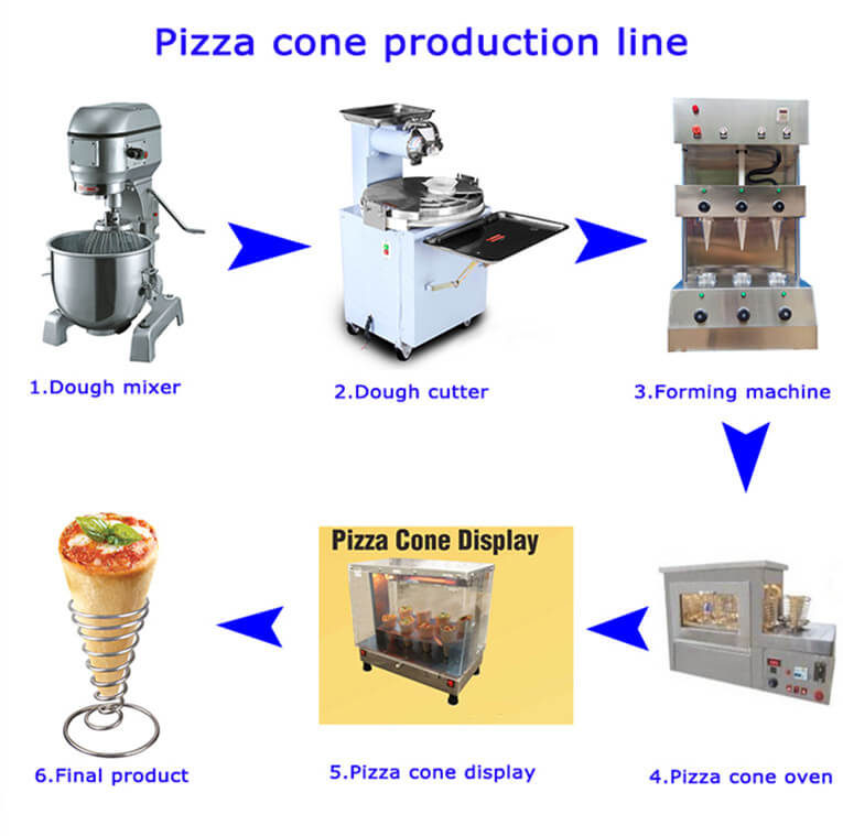 Main Machines of Pizza Cone Equipment
