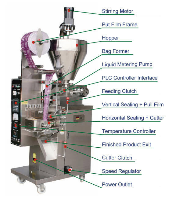 Main Parts of Vertical Packaging Machine