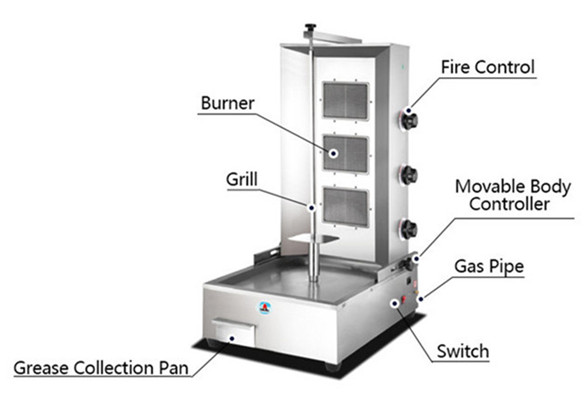 doner kebab machine structure