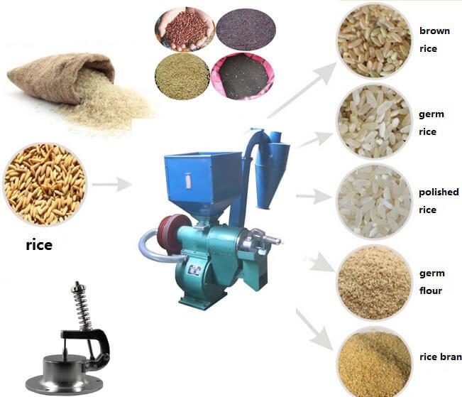 grain rice hulling machine application
