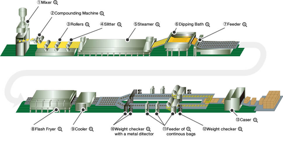 process of instant noodles production line