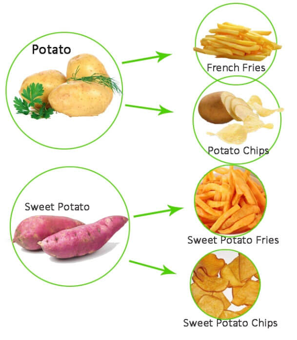 suitable material can be processed by this potato chips production line